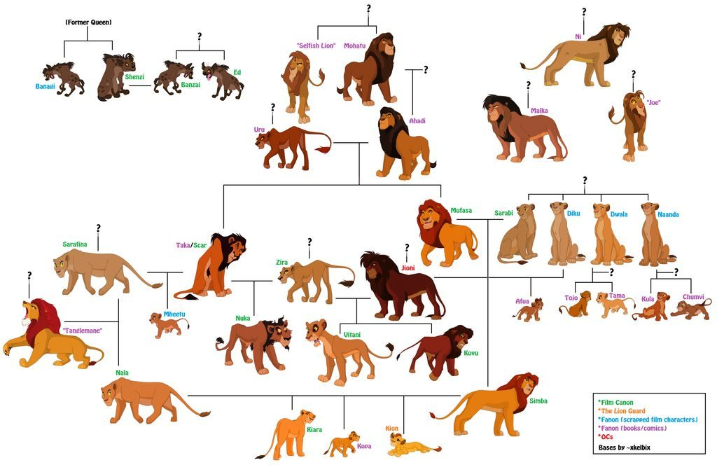 ライオンキングキャラ相関図とかスカーの過去とか相関図的な